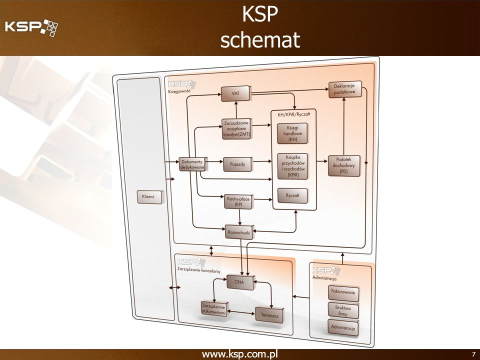 www.ksp.com.pl 7 KSP schemat