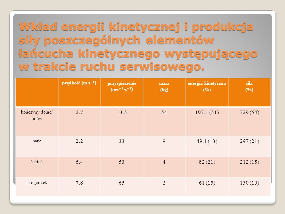 Wkład energii kinetycznej i produkcja siły poszczególnych elementów łańcucha kinetycznego występującego w trakcie ruchu serwisowego. prędkość (ms ¹) p