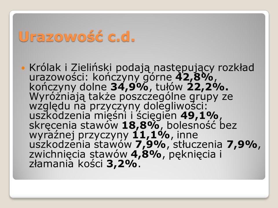 Urazowość c.d. Królak i Zieliński podają następujący rozkład urazowości: kończyny górne 42,8%, kończyny dolne 34,9%, tułów 22,2%. Wyróżniają także pos