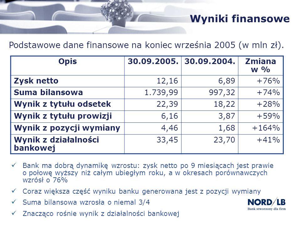 Wyniki finansowe Podstawowe dane finansowe na koniec września 2005 (w mln zł). Opis30.09.2005.30.09.2004.Zmiana w % Zysk netto12,166,89+76% Suma bilan