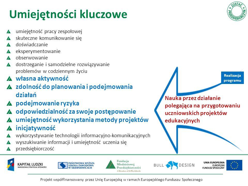 Projekt współfinansowany przez Unię Europejską w ramach Europejskiego Funduszu Społecznego Nauka przez działanie polegająca na przygotowaniu uczniowskich projektów edukacyjnych umiejętność pracy zespołowej skuteczne komunikowanie się doświadczanie eksperymentowanie obserwowanie dostrzeganie i samodzielne rozwiązywanie problemów w codziennym życiu własna aktywność zdolność do planowania i podejmowania działań podejmowanie ryzyka odpowiedzialność za swoje postępowanie umiejętność wykorzystania metody projektów inicjatywność wykorzystywanie technologii informacyjno-komunikacyjnych wyszukiwanie informacji i umiejętność uczenia się przedsiębiorczość Umiejętności kluczowe Realizacja programu