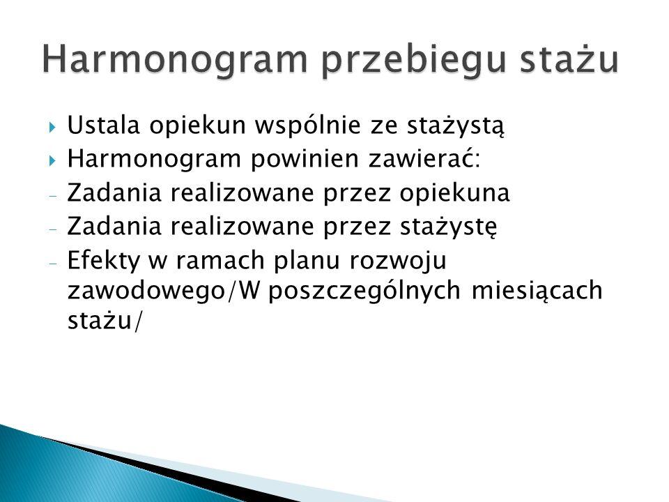 Ustala opiekun wspólnie ze stażystą Harmonogram powinien zawierać: - Zadania realizowane przez opiekuna - Zadania realizowane przez stażystę - Efekty