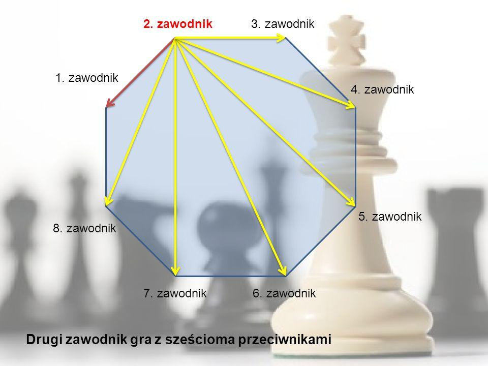 1. zawodnik 8. zawodnik 7. zawodnik6. zawodnik 5. zawodnik 4. zawodnik 3. zawodnik2. zawodnik Drugi zawodnik gra z sześcioma przeciwnikami