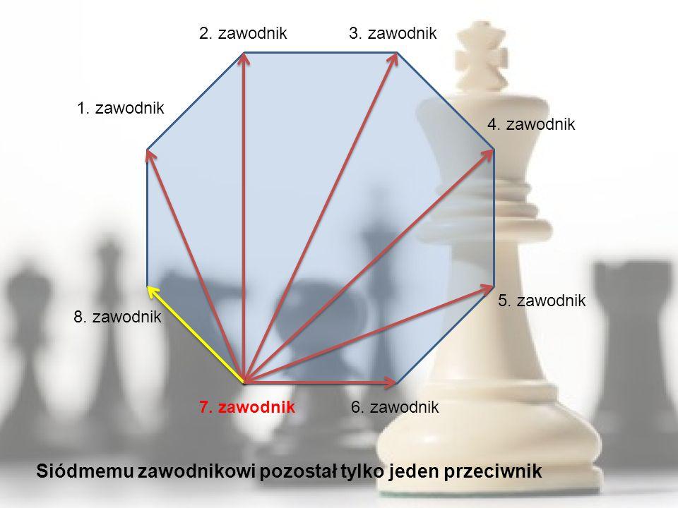 1. zawodnik 8. zawodnik 7. zawodnik6. zawodnik 5. zawodnik 4. zawodnik 3. zawodnik2. zawodnik Siódmemu zawodnikowi pozostał tylko jeden przeciwnik