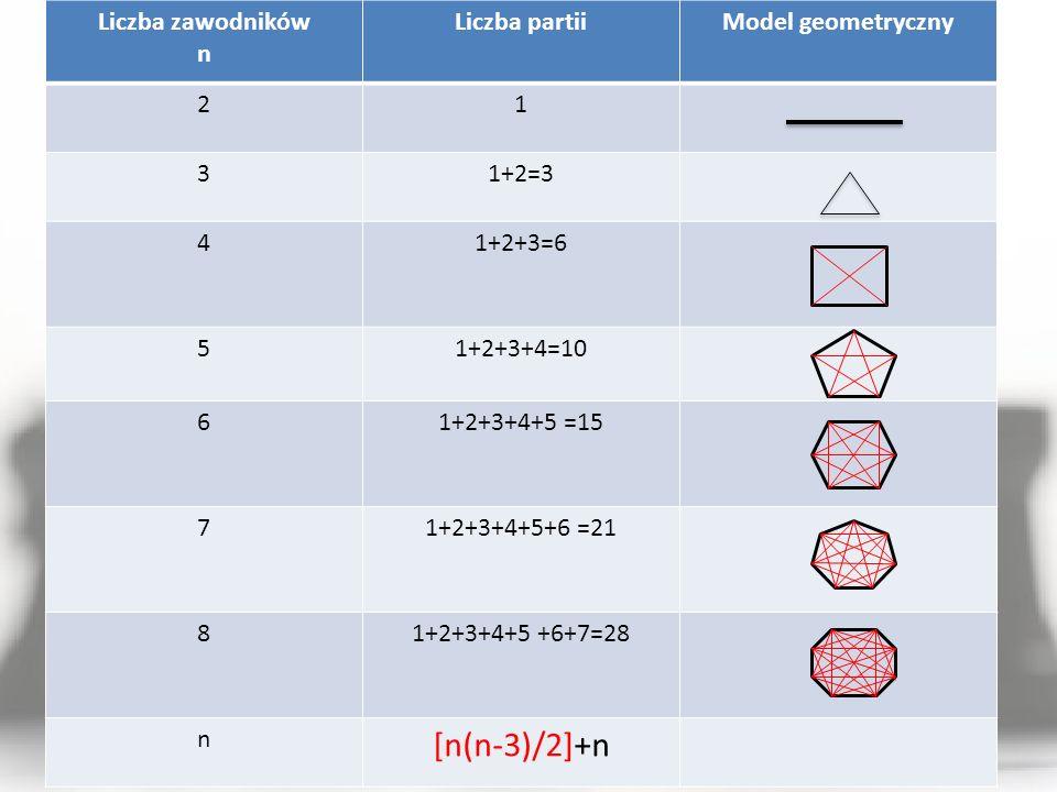 Liczba zawodników n Liczba partiiModel geometryczny 21 31+2=3 41+2+3=6 51+2+3+4=10 61+2+3+4+5 =15 71+2+3+4+5+6 =21 81+2+3+4+5 +6+7=28 n [n(n-3)/2]+n