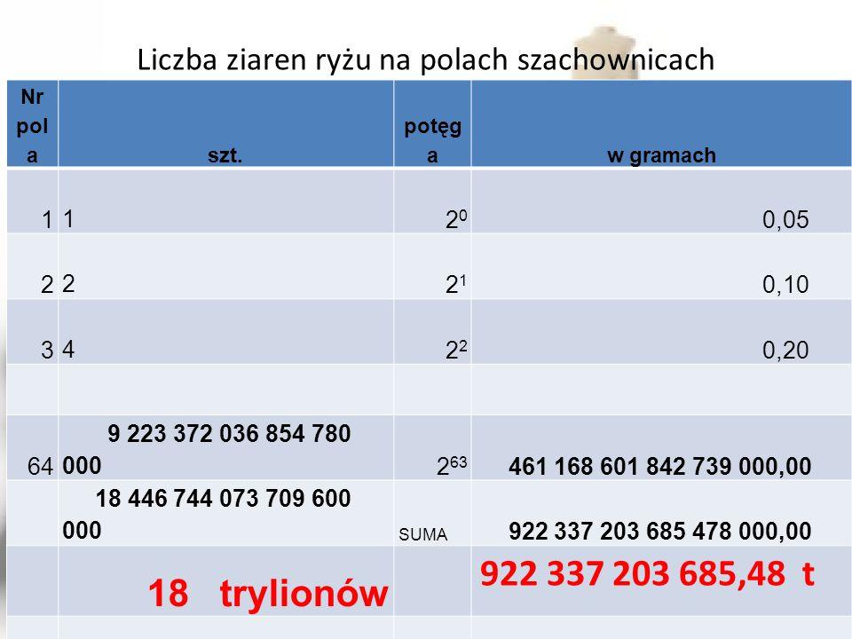 Liczba ziaren ryżu na polach szachownicach Nr pol aszt. potęg aw gramach 1 12020 0,05 2 22121 0,10 3 42 0,20 64 9 223 372 036 854 780 0002 63 461 168