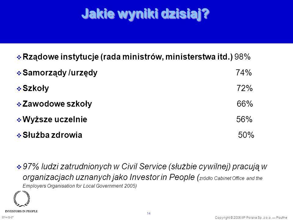 14 Copyright © 2005 IIP Polska Sp. z o.o. Poufne 2014-02-27 Jakie wyniki dzisiaj? Rządowe instytucje (rada ministrów, ministerstwa itd.) 98% Samorządy