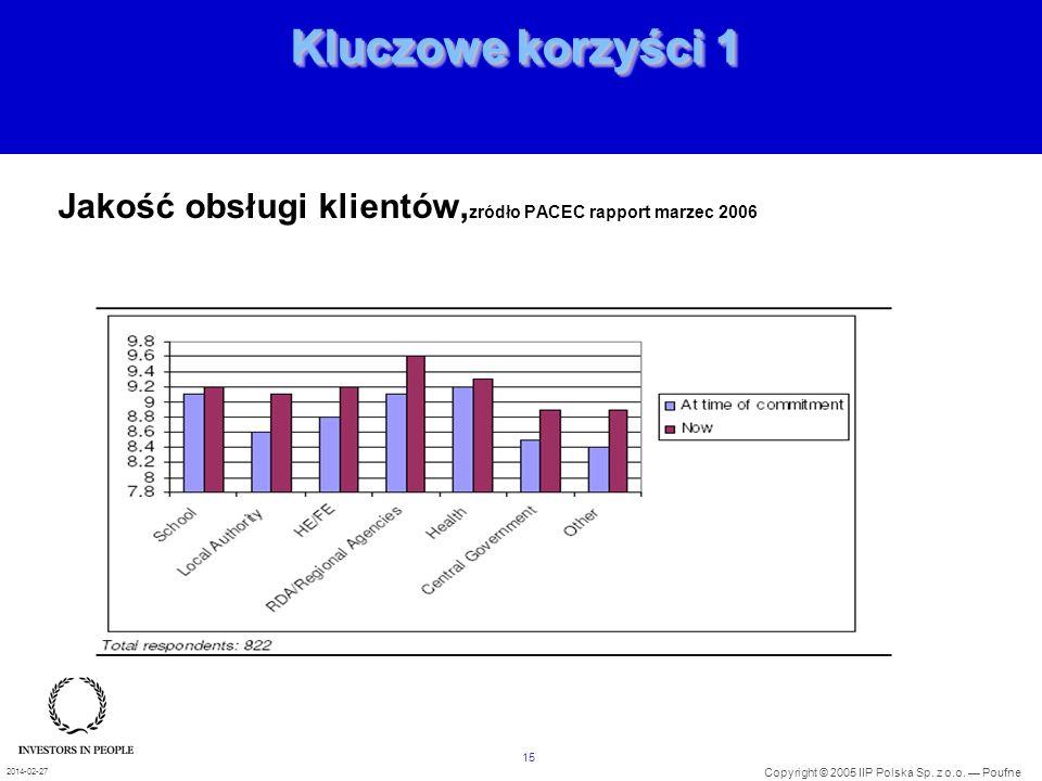 15 Copyright © 2005 IIP Polska Sp. z o.o. Poufne 2014-02-27 Kluczowe korzyści 1 Jakość obsługi klientów, zródło PACEC rapport marzec 2006