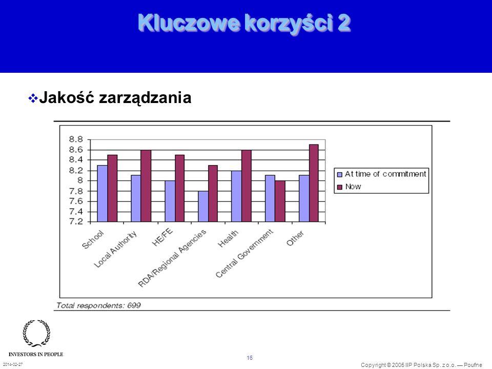 16 Copyright © 2005 IIP Polska Sp. z o.o. Poufne 2014-02-27 Kluczowe korzyści 2 Jakość zarządzania