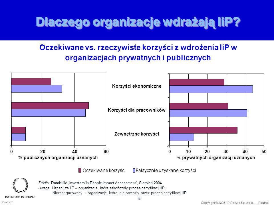 18 Copyright © 2005 IIP Polska Sp. z o.o. Poufne 2014-02-27 Dlaczego organizacje wdrażają IiP? Oczekiwane vs. rzeczywiste korzyści z wdrożenia IiP w o