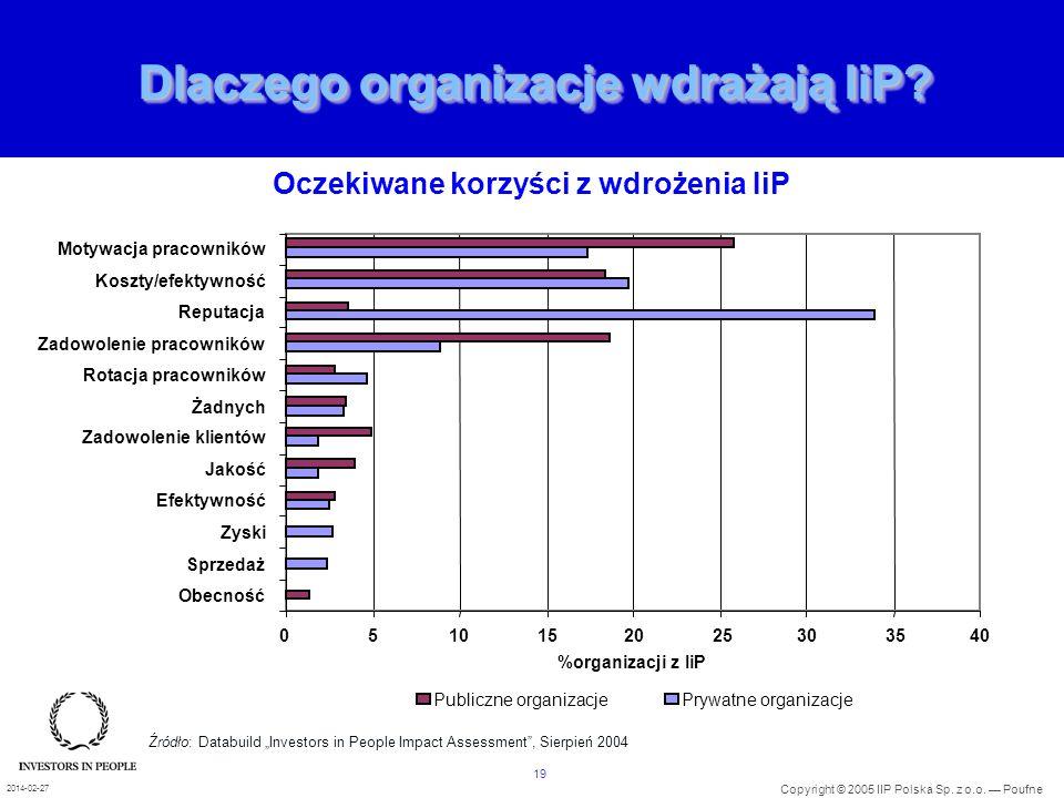 19 Copyright © 2005 IIP Polska Sp. z o.o. Poufne 2014-02-27 Dlaczego organizacje wdrażają IiP? 0510152025303540 Obecność Sprzedaż Zyski Efektywność Ja