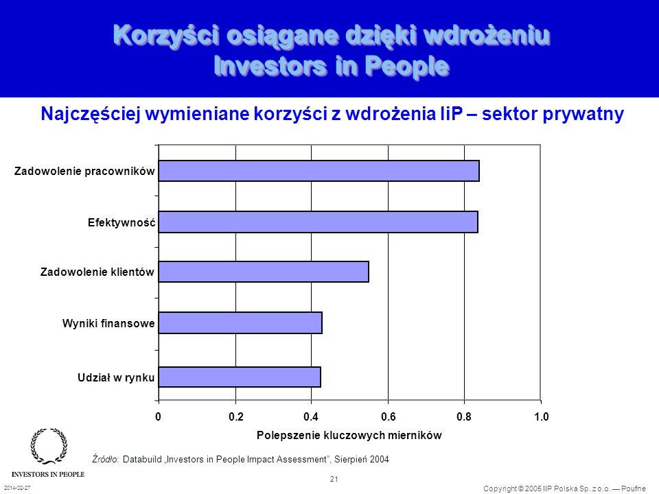 21 Copyright © 2005 IIP Polska Sp. z o.o. Poufne 2014-02-27 Korzyści osiągane dzięki wdrożeniu Investors in People 00.20.40.60.81.0 Udział w rynku Wyn