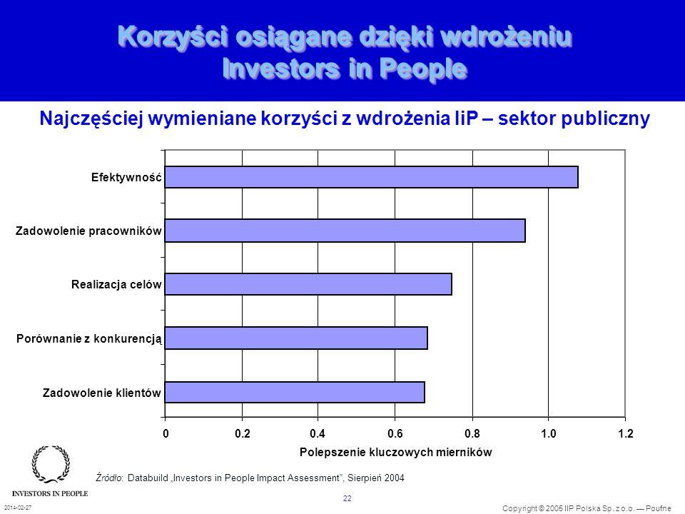 22 Copyright © 2005 IIP Polska Sp. z o.o. Poufne 2014-02-27 Korzyści osiągane dzięki wdrożeniu Investors in People 00.20.40.60.81.01.2 Zadowolenie kli