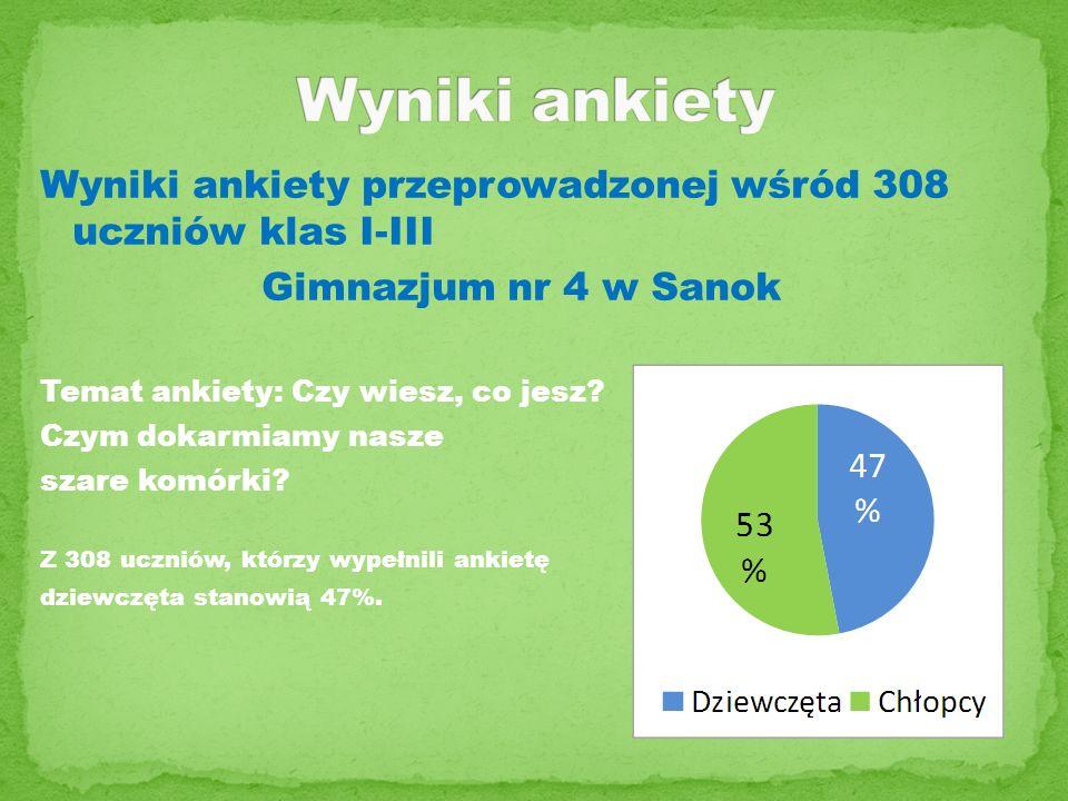 Wyniki ankiety przeprowadzonej wśród 308 uczniów klas I-III Gimnazjum nr 4 w Sanok Temat ankiety: Czy wiesz, co jesz? Czym dokarmiamy nasze szare komó