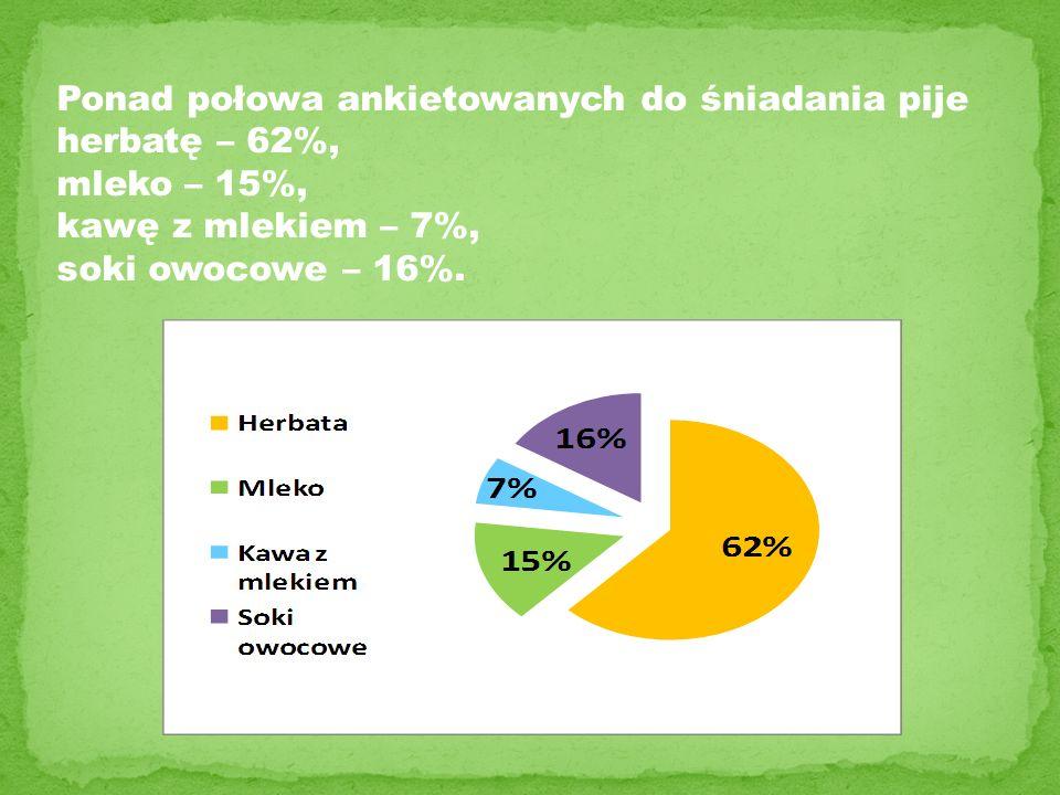 Ponad połowa ankietowanych do śniadania pije herbatę – 62%, mleko – 15%, kawę z mlekiem – 7%, soki owocowe – 16%.