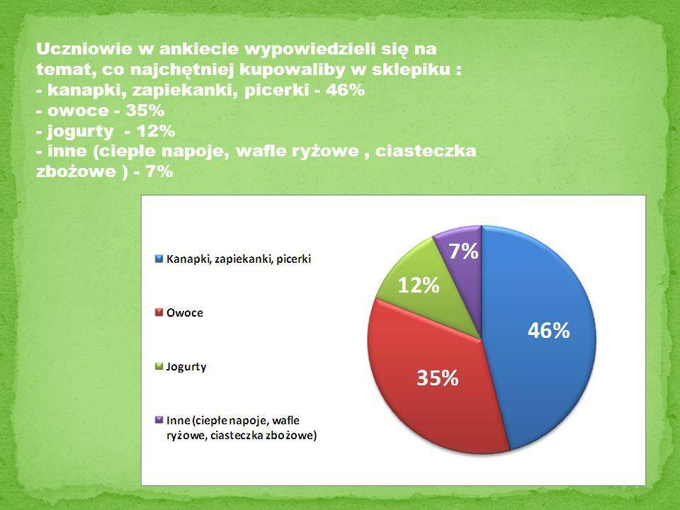 Uczniowie w ankiecie wypowiedzieli się na temat, co najchętniej kupowaliby w sklepiku : - kanapki, zapiekanki, picerki - 46% - owoce - 35% - jogurty -