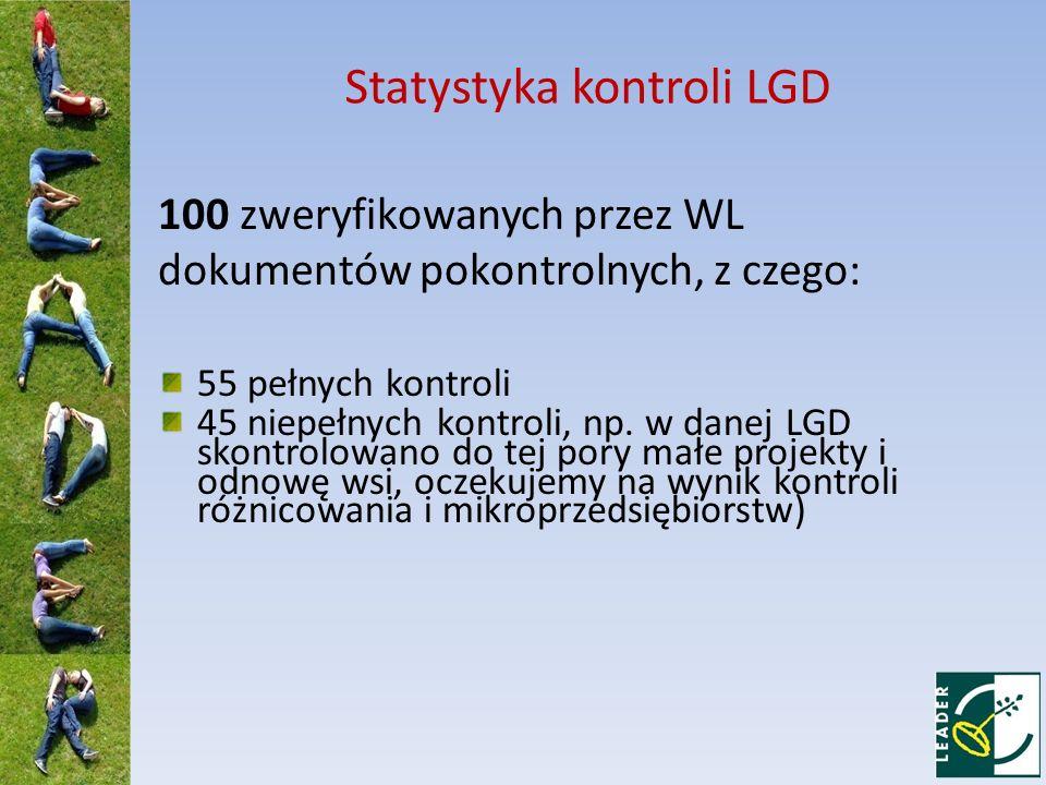 Statystyka kontroli LGD 100 zweryfikowanych przez WL dokumentów pokontrolnych, z czego: 55 pełnych kontroli 45 niepełnych kontroli, np.