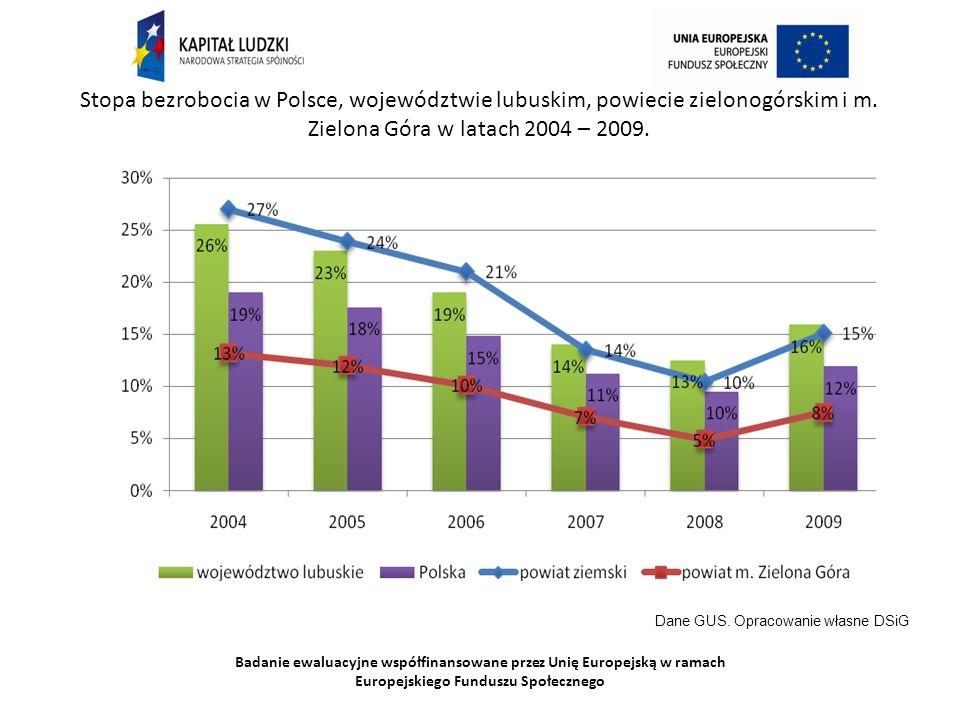 Badanie ewaluacyjne współfinansowane przez Unię Europejską w ramach Europejskiego Funduszu Społecznego Stopa bezrobocia w Polsce, województwie lubuskim, powiecie zielonogórskim i m.