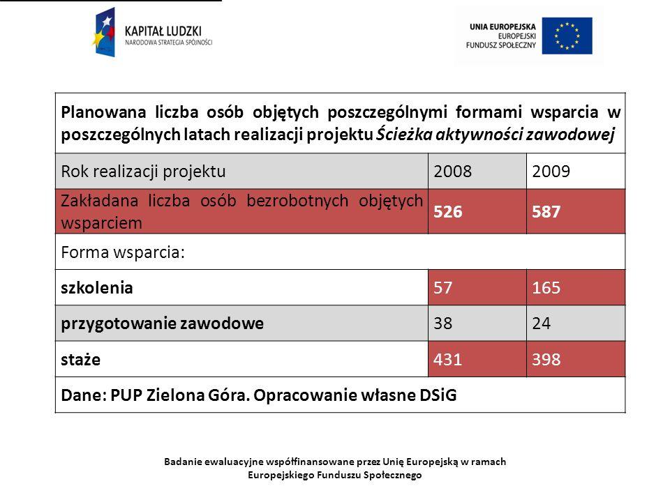 Badanie ewaluacyjne współfinansowane przez Unię Europejską w ramach Europejskiego Funduszu Społecznego Planowana liczba osób objętych poszczególnymi f