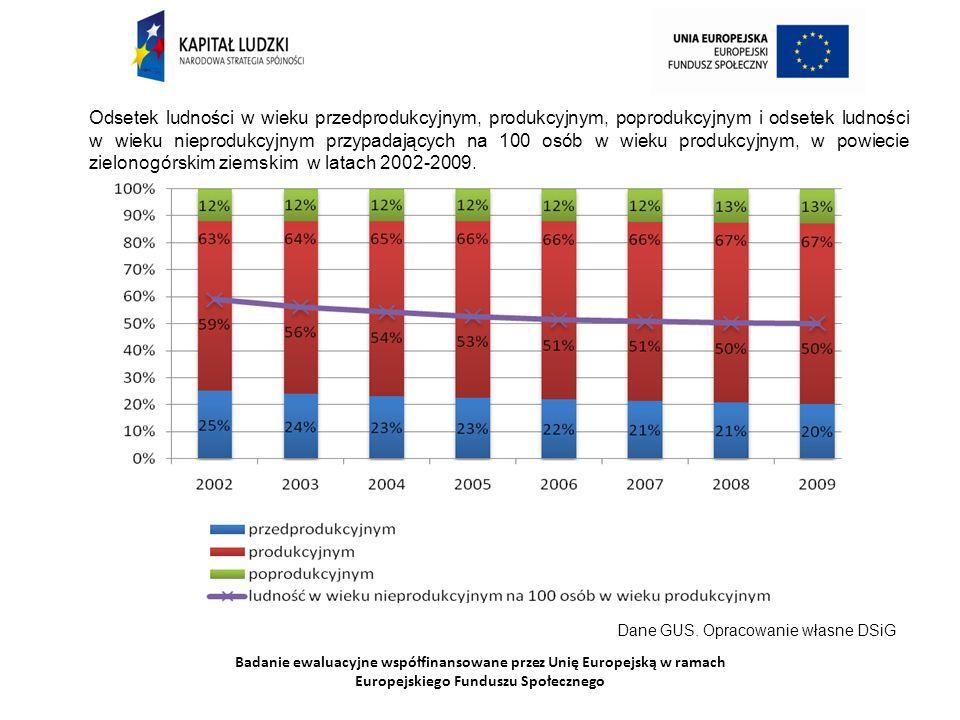 Badanie ewaluacyjne współfinansowane przez Unię Europejską w ramach Europejskiego Funduszu Społecznego Odsetek ludności w wieku przedprodukcyjnym, produkcyjnym, poprodukcyjnym i odsetek ludności w wieku nieprodukcyjnym przypadających na 100 osób w wieku produkcyjnym, w powiecie zielonogórskim ziemskim w latach 2002-2009.
