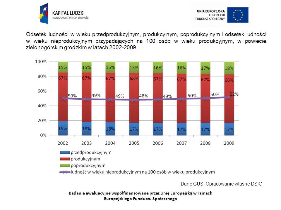 Badanie ewaluacyjne współfinansowane przez Unię Europejską w ramach Europejskiego Funduszu Społecznego Odsetek ludności w wieku przedprodukcyjnym, pro