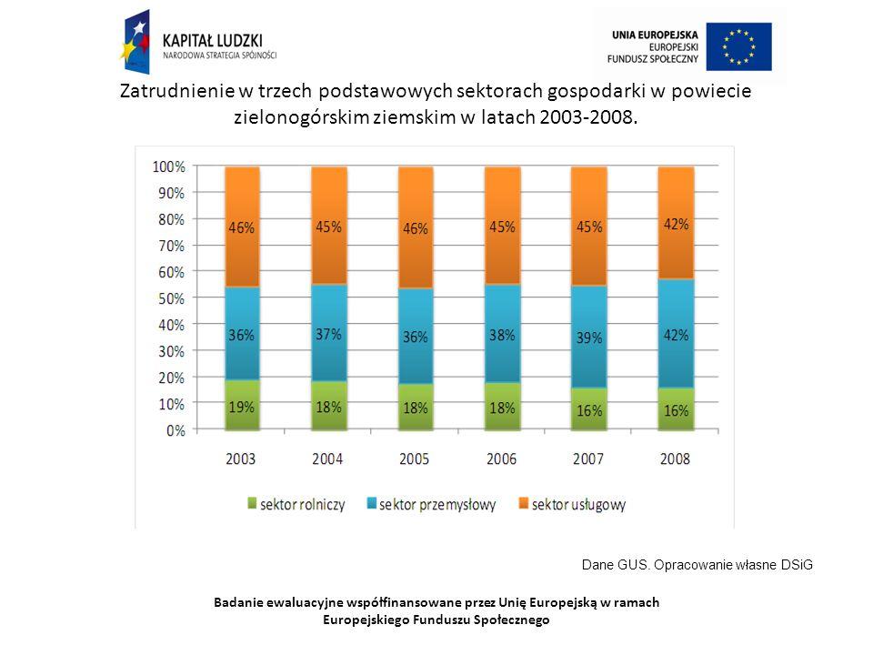 Badanie ewaluacyjne współfinansowane przez Unię Europejską w ramach Europejskiego Funduszu Społecznego Zatrudnienie w trzech podstawowych sektorach gospodarki w powiecie zielonogórskim ziemskim w latach 2003-2008.