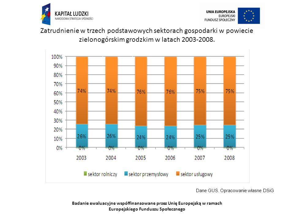 Badanie ewaluacyjne współfinansowane przez Unię Europejską w ramach Europejskiego Funduszu Społecznego Zatrudnienie w trzech podstawowych sektorach gospodarki w powiecie zielonogórskim grodzkim w latach 2003-2008.