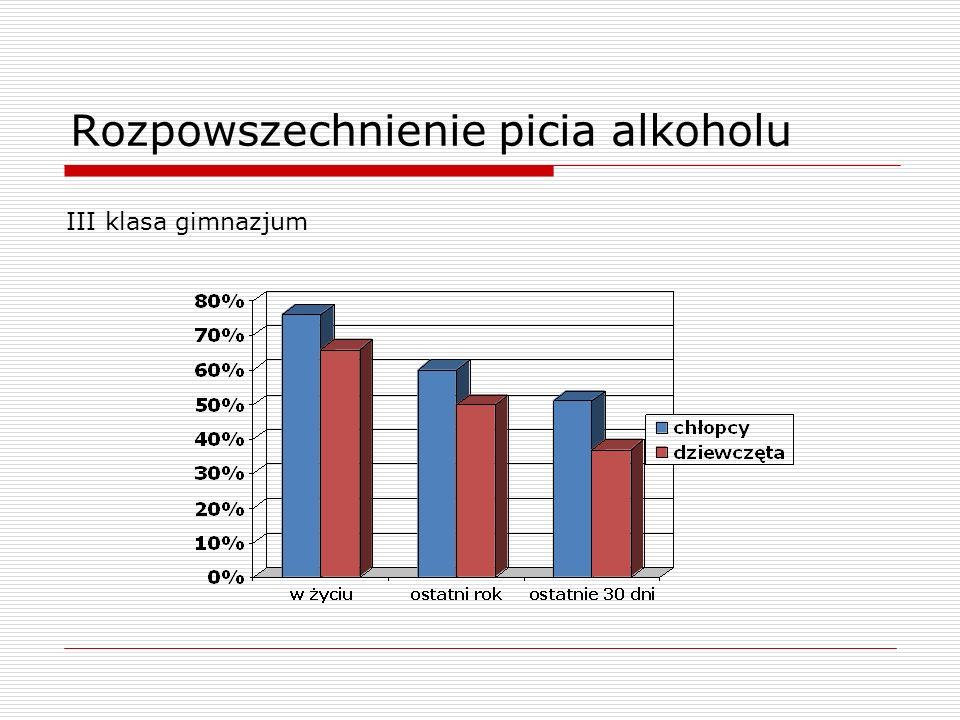 Rozpowszechnienie picia alkoholu III klasa gimnazjum