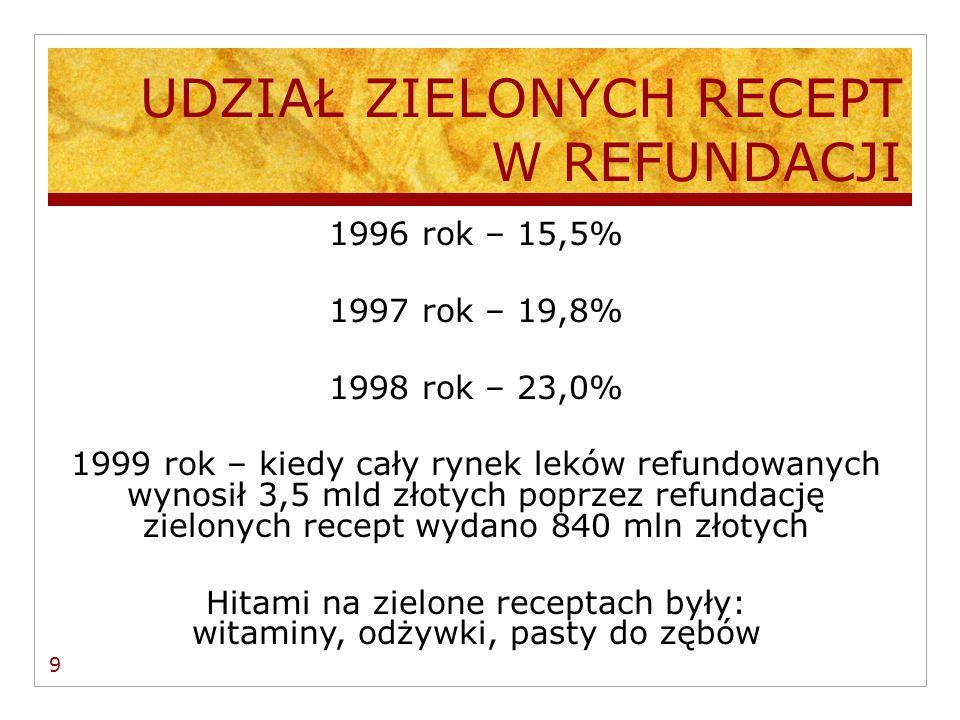 REFORMA REFORMY W 1997 roku Ministerstwo Zdrowia ogłosiło listę leków, których nie wolno było ordynować na zielone recepty (np.