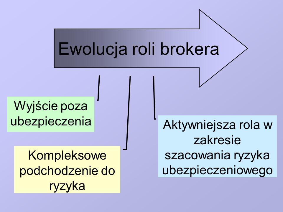 Ewolucja roli brokera Wyjście poza ubezpieczenia Kompleksowe podchodzenie do ryzyka Aktywniejsza rola w zakresie szacowania ryzyka ubezpieczeniowego