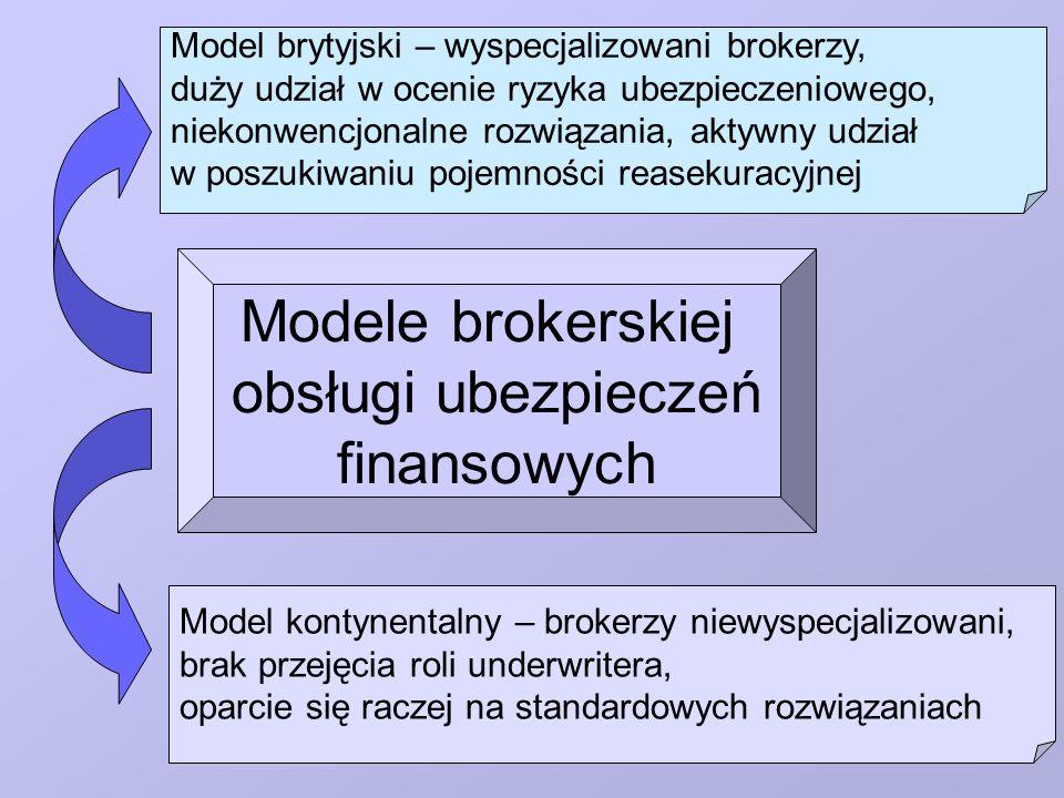 Modele brokerskiej obsługi ubezpieczeń finansowych Model brytyjski – wyspecjalizowani brokerzy, duży udział w ocenie ryzyka ubezpieczeniowego, niekonw