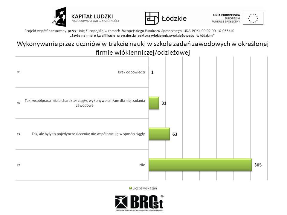 Projekt współfinansowany przez Unię Europejską w ramach Europejskiego Funduszu Społecznego UDA-POKL.09.02.00-10-065/10 Szyte na miarę kwalifikacje przyszłością sektora włókienniczo-odzieżowego w łódzkim Wykonywanie przez uczniów w trakcie nauki w szkole zadań zawodowych w określonej firmie włókienniczej/odzieżowej