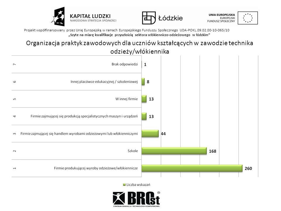 Projekt współfinansowany przez Unię Europejską w ramach Europejskiego Funduszu Społecznego UDA-POKL.09.02.00-10-065/10 Szyte na miarę kwalifikacje przyszłością sektora włókienniczo-odzieżowego w łódzkim Organizacja praktyk zawodowych dla uczniów kształcących w zawodzie technika odzieży/włókiennika