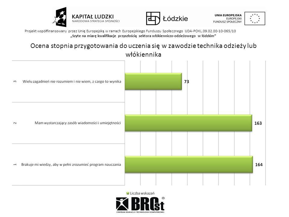 Projekt współfinansowany przez Unię Europejską w ramach Europejskiego Funduszu Społecznego UDA-POKL.09.02.00-10-065/10 Szyte na miarę kwalifikacje przyszłością sektora włókienniczo-odzieżowego w łódzkim Zdanie uczniów na temat wyposażenia specjalistycznej pracowni włókienniczej/odzieżowej do dobrego przygotowania do pracy na rzeczywistych stanowiskach pracy
