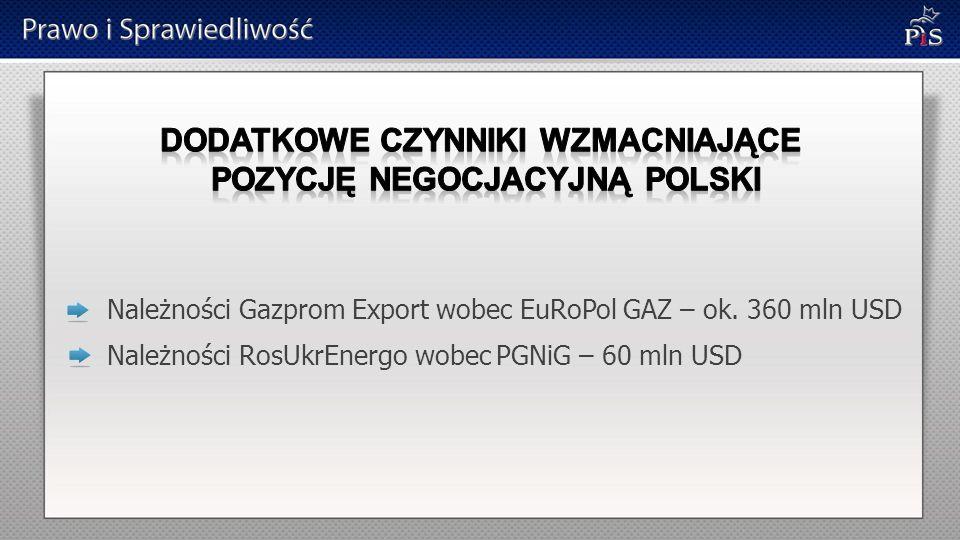 Należności Gazprom Export wobec EuRoPol GAZ – ok. 360 mln USD Należności RosUkrEnergo wobec PGNiG – 60 mln USD