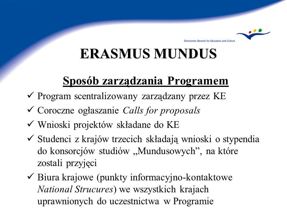ERASMUS MUNDUS Sposób zarządzania Programem Program scentralizowany zarządzany przez KE Coroczne ogłaszanie Calls for proposals Wnioski projektów skła