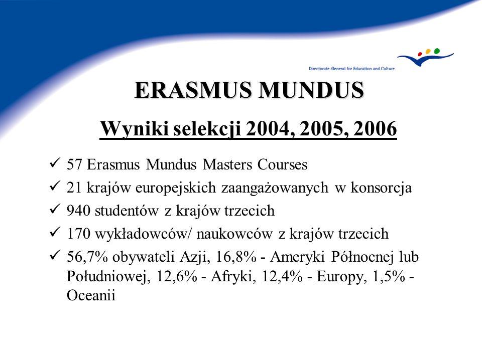 ERASMUS MUNDUS Wyniki selekcji 2004, 2005, 2006 57 Erasmus Mundus Masters Courses 21 krajów europejskich zaangażowanych w konsorcja 940 studentów z kr