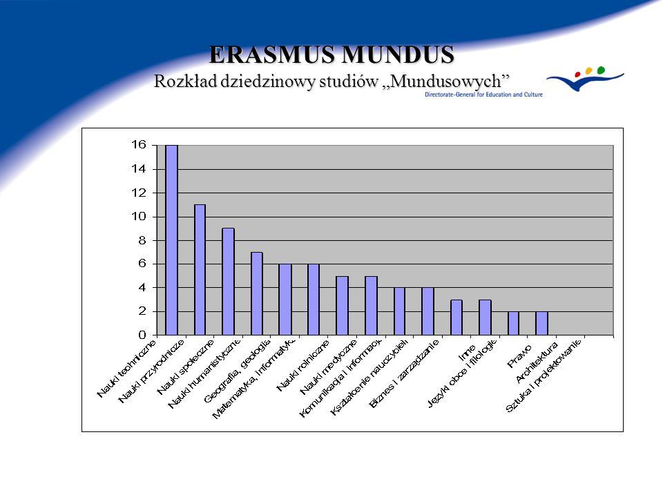 ERASMUS MUNDUS Rozkład dziedzinowy studiów Mundusowych
