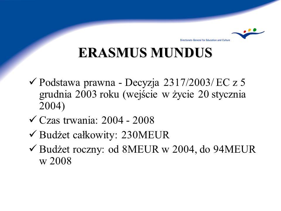 ERASMUS MUNDUS Podstawa prawna - Decyzja 2317/2003/ EC z 5 grudnia 2003 roku (wejście w życie 20 stycznia 2004) Czas trwania: 2004 - 2008 Budżet całkowity: 230MEUR Budżet roczny: od 8MEUR w 2004, do 94MEUR w 2008