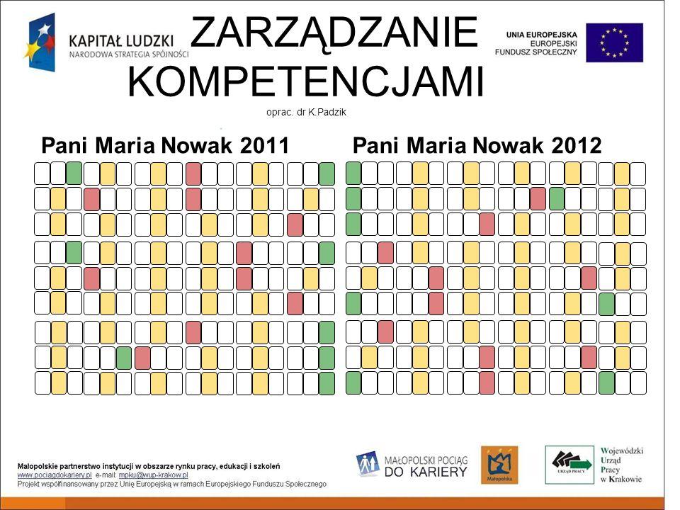 ZARZĄDZANIE KOMPETENCJAMI oprac. dr K.Padzik Pani Maria Nowak 2011Pani Maria Nowak 2012