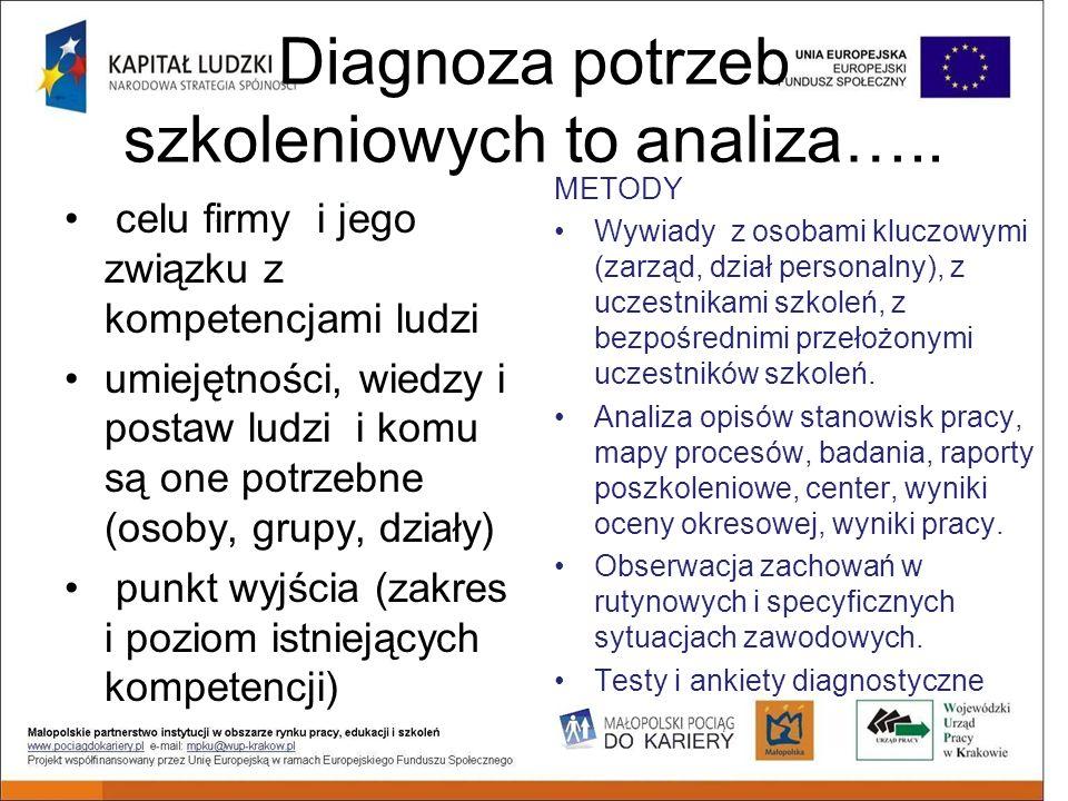 Diagnoza potrzeb szkoleniowych to analiza…..