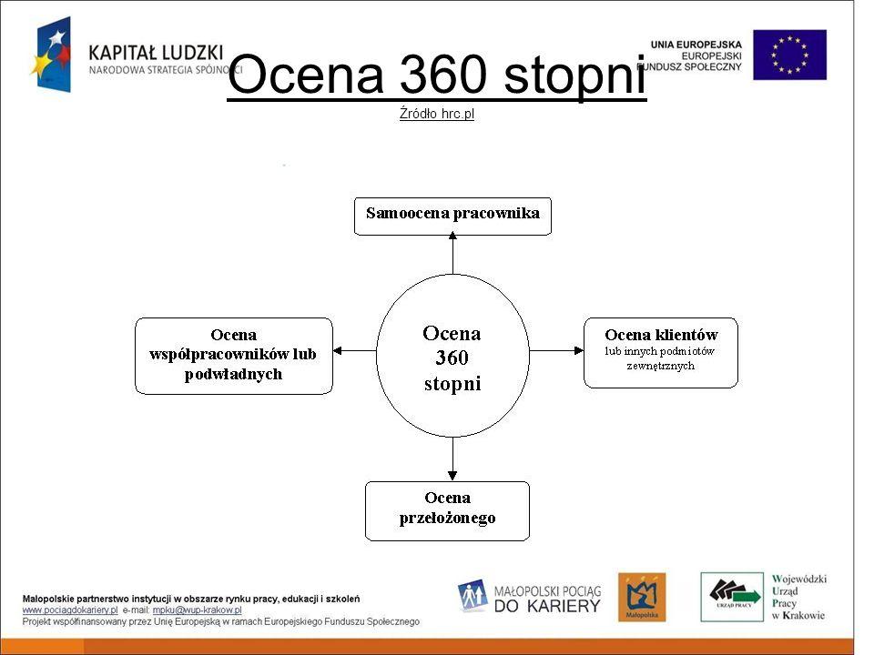 Ocena 360 stopni Źródło hrc.pl