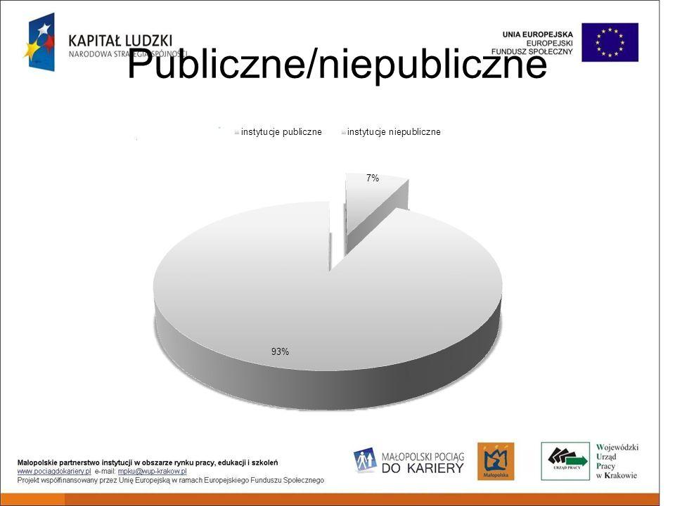 Publiczne/niepubliczne