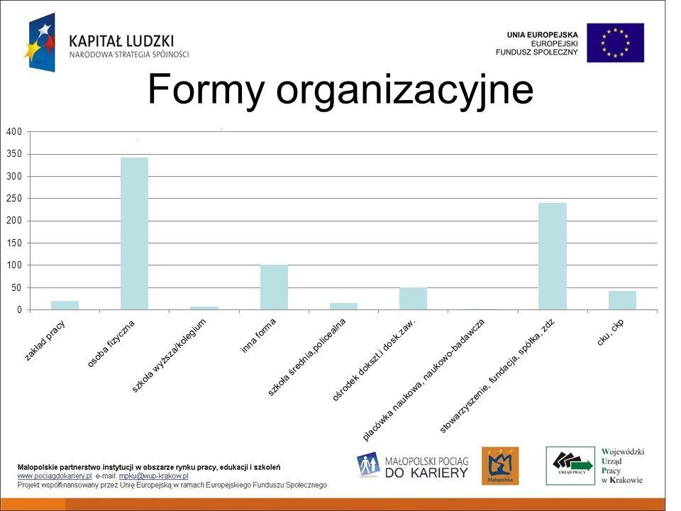 Formy organizacyjne