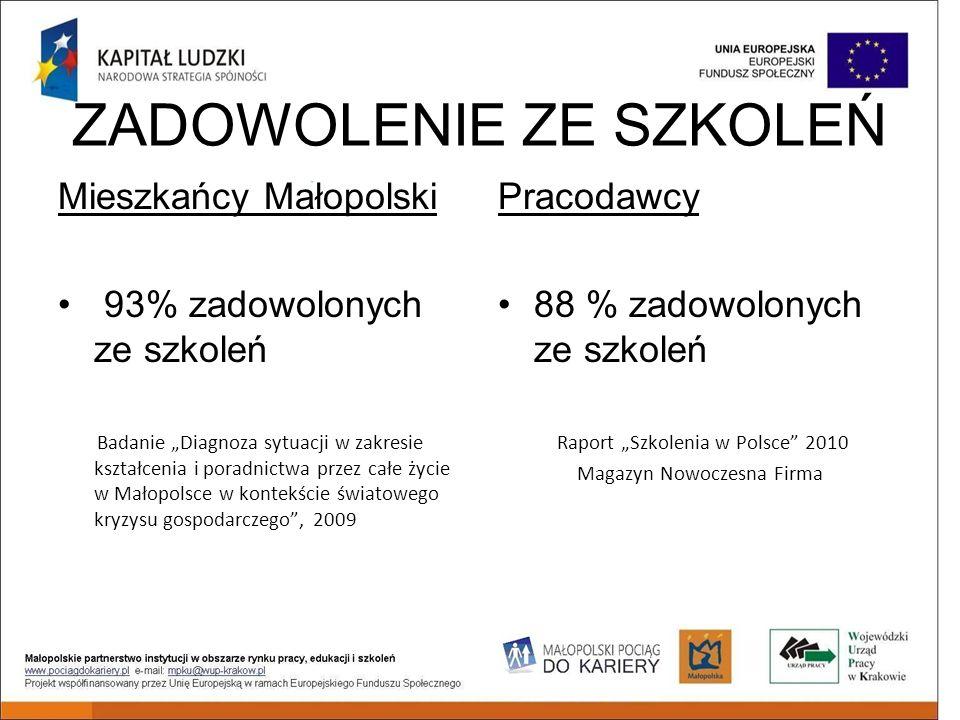ZADOWOLENIE ZE SZKOLEŃ Mieszkańcy Małopolski 93% zadowolonych ze szkoleń Badanie Diagnoza sytuacji w zakresie kształcenia i poradnictwa przez całe życie w Małopolsce w kontekście światowego kryzysu gospodarczego, 2009 Pracodawcy 88 % zadowolonych ze szkoleń Raport Szkolenia w Polsce 2010 Magazyn Nowoczesna Firma