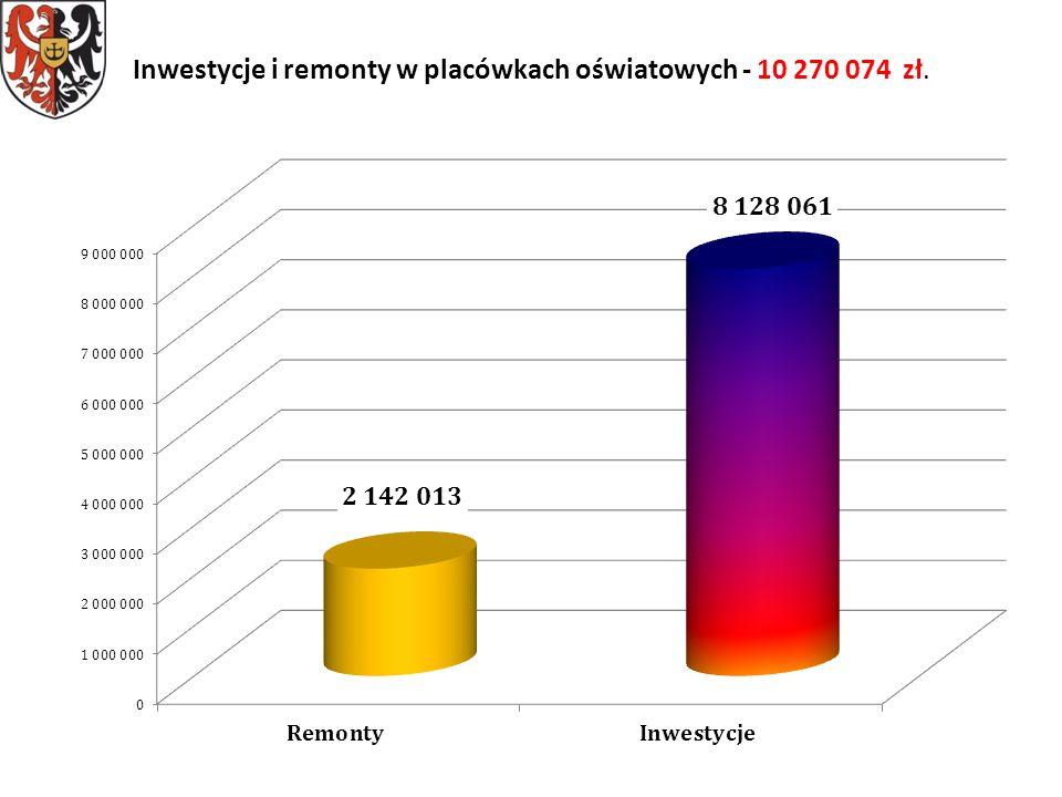 Inwestycje i remonty w placówkach oświatowych - 10 270 074 zł.