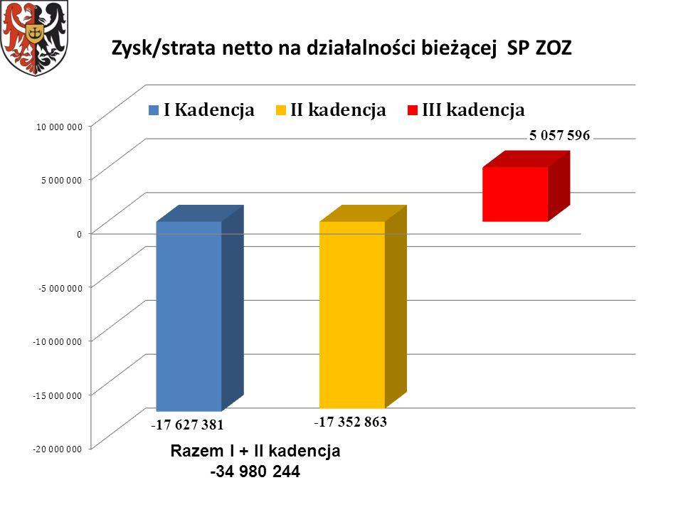Zysk/strata netto na działalności bieżącej SP ZOZ Razem I + II kadencja -34 980 244