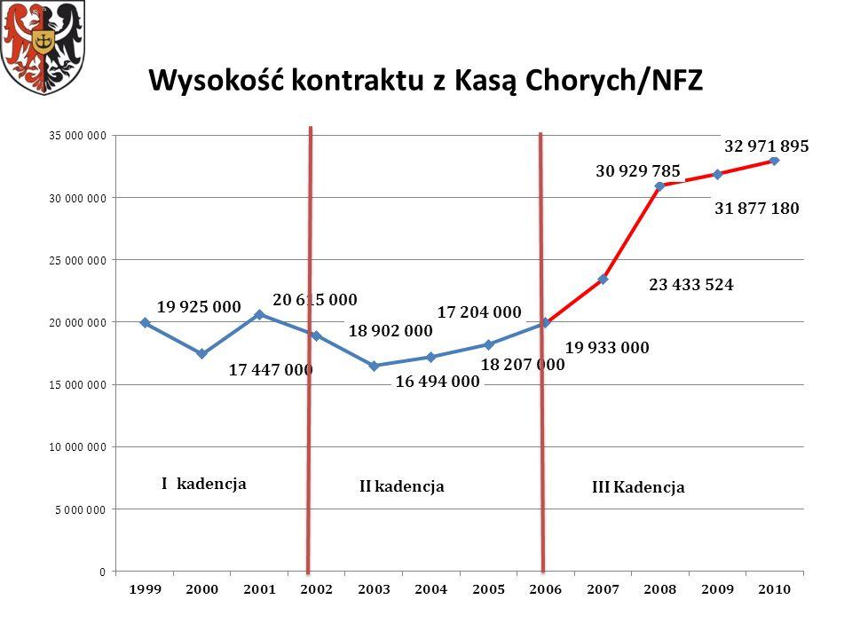 Wysokość kontraktu z Kasą Chorych/NFZ