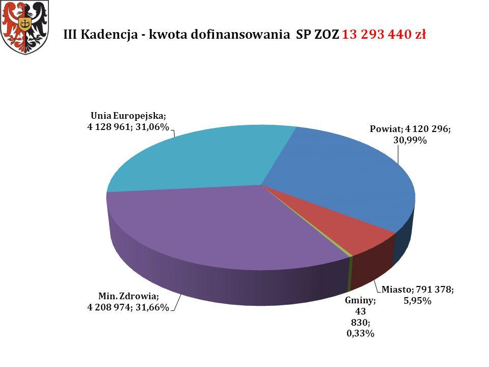 III Kadencja - kwota dofinansowania SP ZOZ 13 293 440 zł