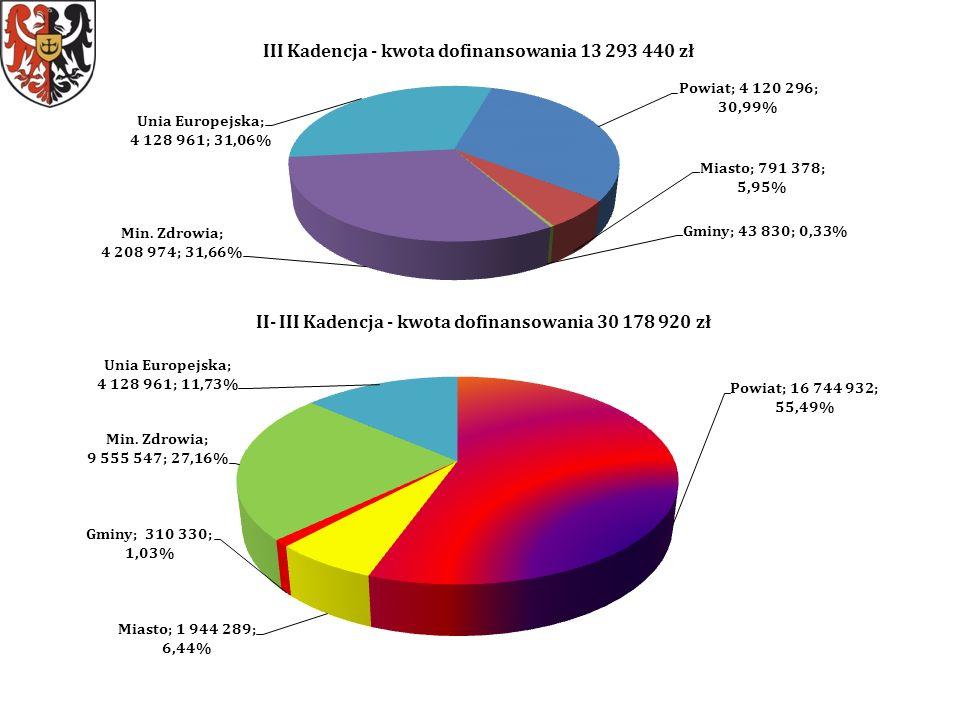 I-II –III Kadencja - kwota dofinansowania SP ZOZ - 30 178 920 zł